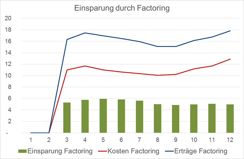 diese zusatzeffekte berwiegen in diesem beispiel bei weitem die kosten fr factoring so dass sich signifikante finanzielle einsparungen ergeben haben - Factoring Beispiel